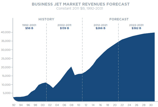 global business jet market Global light business jet market assesses the chronicled and current achievement of this market, particularly featuring the key patterns and development opportunities the light business jet report expects to serve up and coming data alongside fundamental insights associated with the general light business jet market and value estimate over a five-year time frame, from 2018 to 2023.